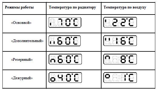 основные режимы работы электрорадиатора «ОптиМакс» Elite 6 секции