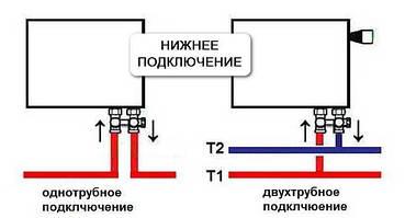 Сталеві радіатори з нижнім підключенням