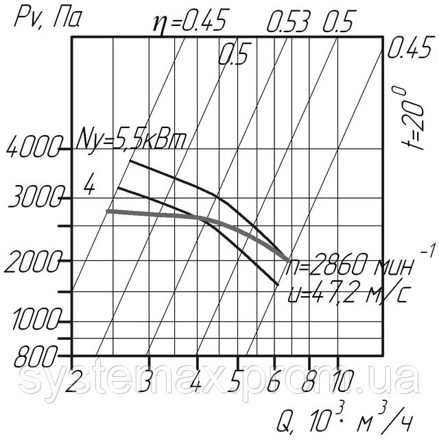 ВЦП 6-46 4 (ВРП 120-46 4) аэродинамическая характеристика