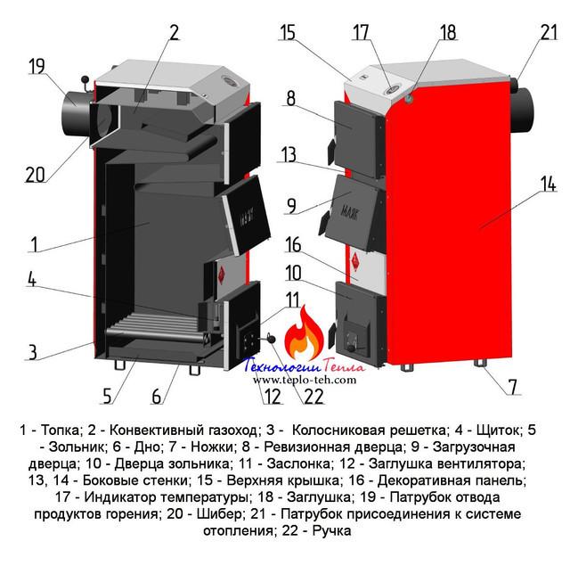 Конструкция твердотопливного котла Маяк АОТ