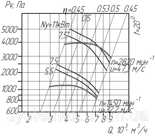 ВЦП 6-46 5 (ВРП 120-46 5) аэродинамическая характеристика