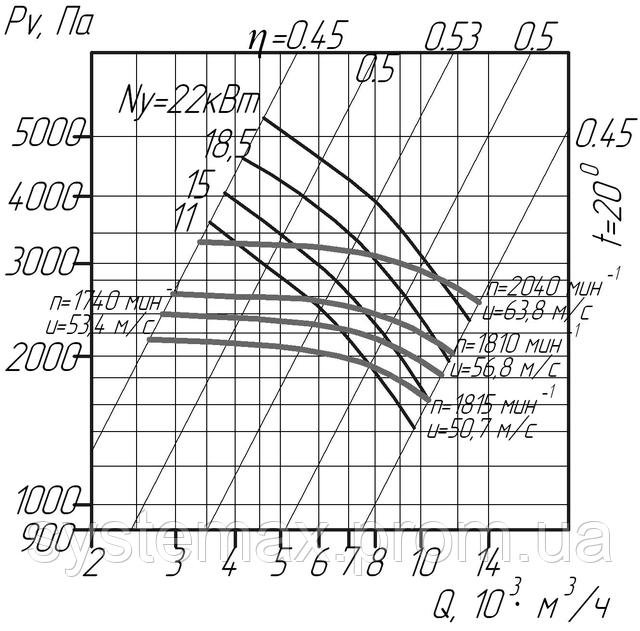 ВЦП 6-46 6,3 (ВРП 120-46 6,3) аэродинамическая характеристика
