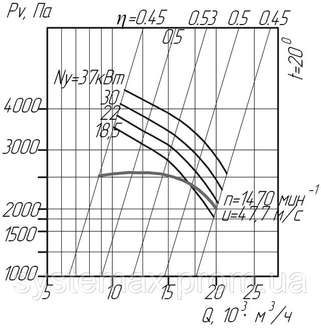 ВЦП 6-46 8 (ВРП 120-46 8) аэродинамическая характеристика