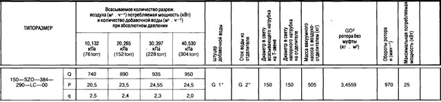 характеристики 150-SZO-384-290-00