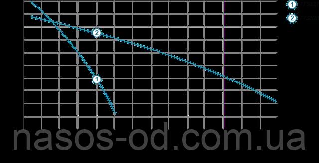 Мощность производительность характеристики фекального насоса для канализации Aquatica 773327