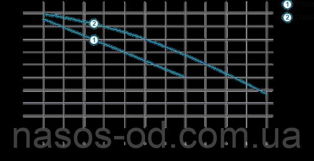 Мощность производительность характеристики фекального насоса для канализации Aquatica 773322