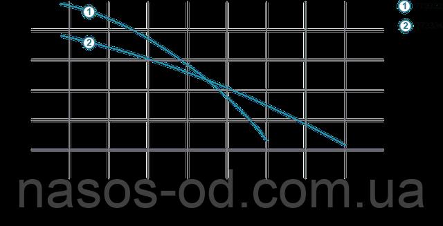 Мощность производительность характеристики фекального насоса для канализации Aquatica 773334