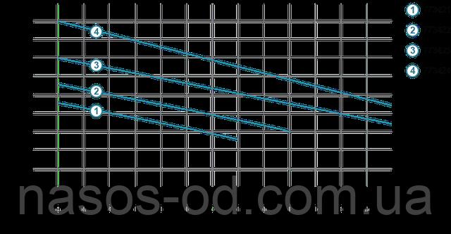 Мощность производительность характеристики фекального насоса для канализации Aquatica 773424