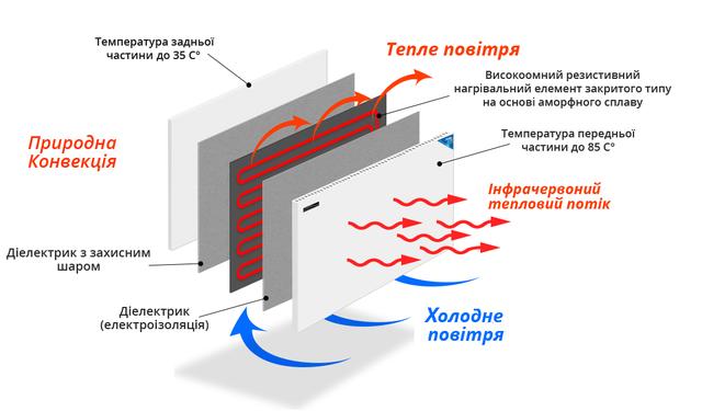 Схема теплоотдачи
