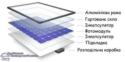 Сонячна батарея - будова і принцип роботи!