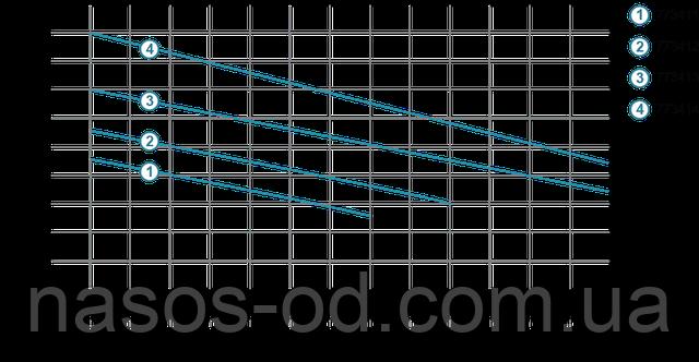 Мощность производительность характеристики фекального насоса для канализации Aquatica 773411