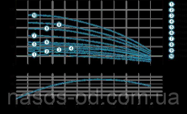 Мощность график глубинный центробежный насос для скважины Aquatica Dongyin 777441