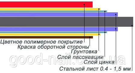 Типы покрытий оцинкованной стали