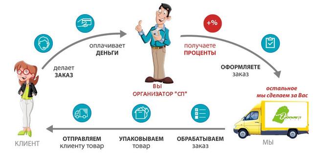 Приглашаем к сотрудничеству партнеров по Дропшиппингу