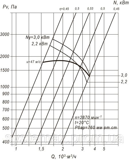ВЦП 7-40 3,15 (ВРП 140-40 3,15) аэродинамическая характеристика