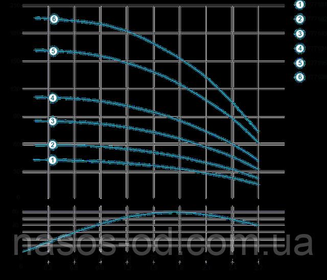 Мощность график глубинный центробежный насос для скважины Aquatica Dongyin