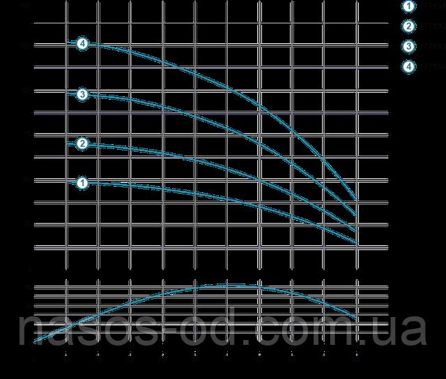 Мощность график насос глубинный центробежный для скважины Aquatica Dongyin 777131