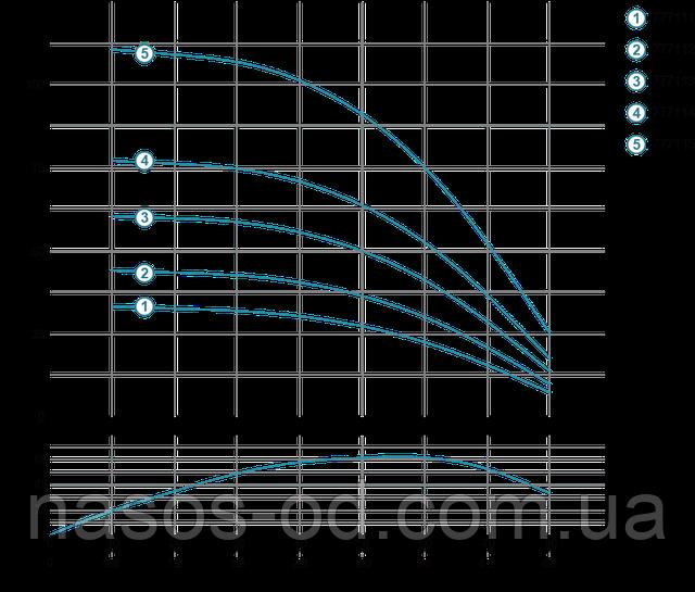 Мощность график глубинный центробежный насос для скважины Aquatica Dongyin 777113