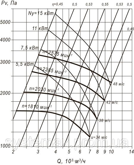 ВЦП 7-40 5 (ВРП 140-40 5) аеродинамічна характеристика