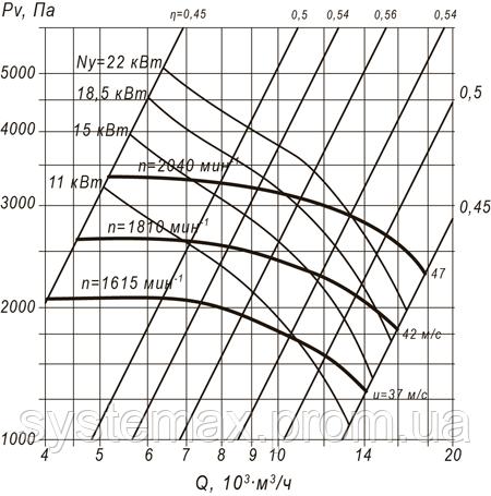 ВЦП 7-40 6,3 (ВРП 140-40 6,3) аэродинамическая характеристика