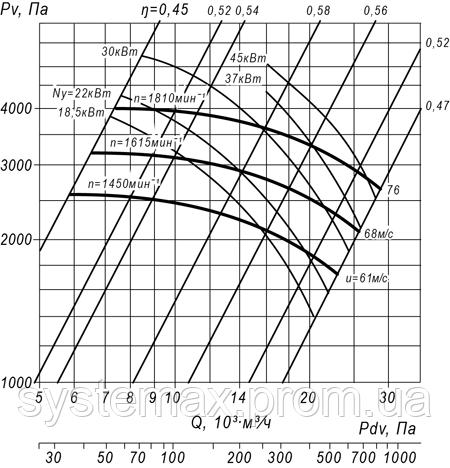 ВЦП 7-40 8 (ВРП 140-40 8) аэродинамическая характеристика