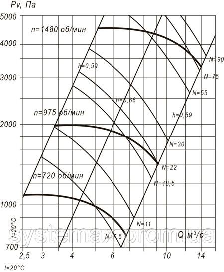 ВЦП 7-40 10 (ВРП 140-40 10) аэродинамическая характеристика