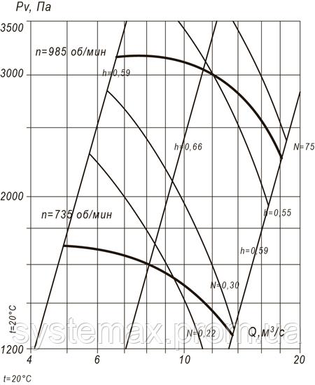 ВЦП 7-40 12,5 (ВРП 140-40 12,5) аэродинамическая характеристика