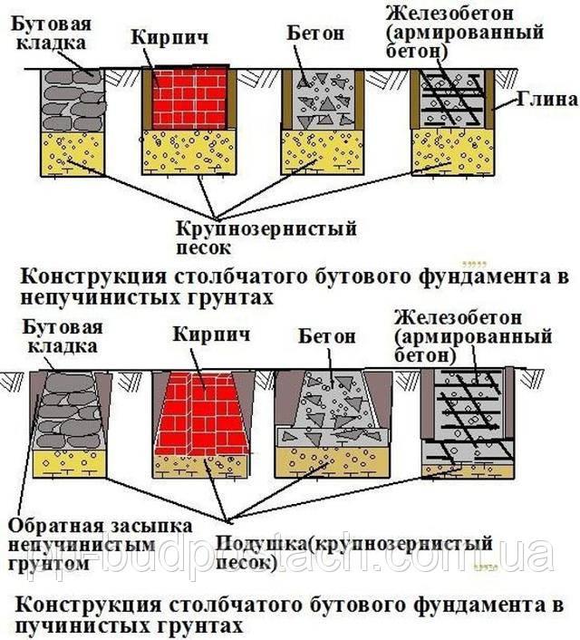 Правильное определение глубины фундамента