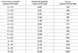 Кабель силовой НУМ 1х10 (узнай свою цену)