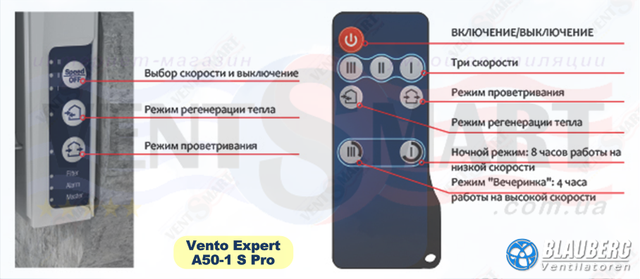 Назначение кнопок управления рекуператора Блауберг Венто Эксперт A 50-1 S Pro