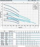 Pedrollo HFm 5C 550 Вт, 24 м3/ч, 12.5 м Насос, центробежный, , фото 5