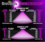 Фитолампа GrowStar 300W Полноспектровая. Grow LED Lamp 300W Full Spectrum 340-840nm., фото 7