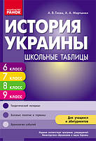 История Украины 6-9 классы. Таблицы. Гисем А.В.