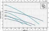 Pedrollo VXm 15/50 каб. 10 м., 1100 Вт, 30 м3/ч, 11 м Насос, погружной, фекальный , фото 5