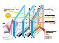 Стеклопакет  двухкамерный 32мм с теплосберегающим стеклом Солар Solar