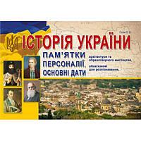 Історія України. Пам'ятки архітектури та образотворчого мистецтва, обов'язкові для розпізнавання, персоналії,
