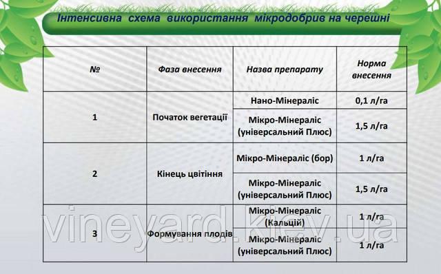 Минералис Украина, листовое питание черешни, норма внесения, интенсивная технология, Нано-Минералис, Микро-Минералис( Универсальный плюс, Бор, Кальций)