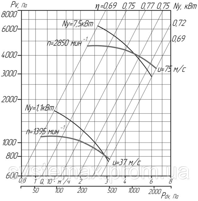 Аэродинамика ВЦ 6-28 №5