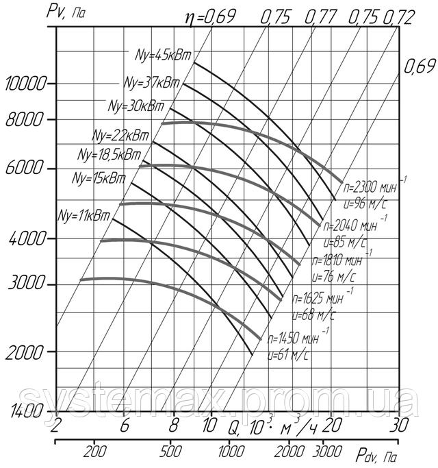 Аэродинамика ВЦ 6-28 №8 5 исполнение