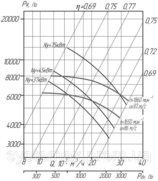 Аэродинамика ВЦ 6-28 №10 5 исполнение