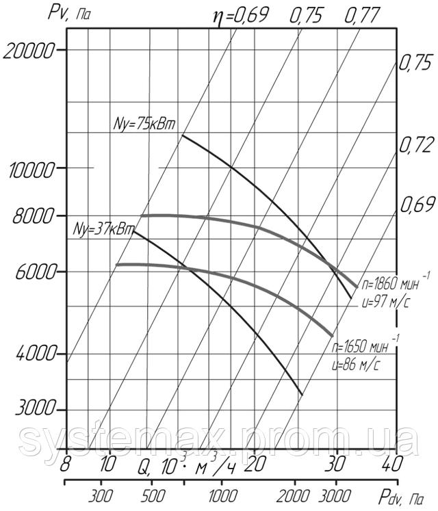 Аэродинамика ВЦ 6-28 №10 1 исполнение