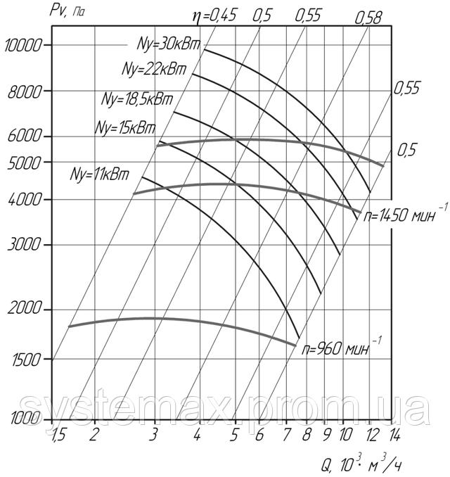 Аэродинамика ВЦ 6-28 №9 1 исполнение