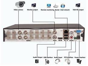 Система видеонаблюдения Full HD AHD CCTV Kit - 4 Channel CCTV DIY, фото 2
