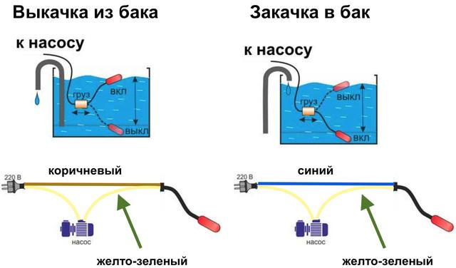 Поплавковый выключатель / датчик поплавкового типа
