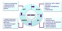 Внедрение системы энерго менеджмента по ISO 50001