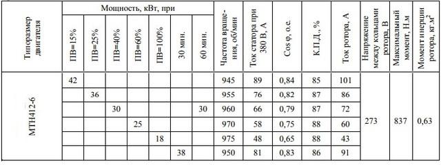 Электродвигатель MTH412-6