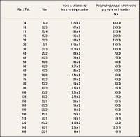 Системы нумерации ниток