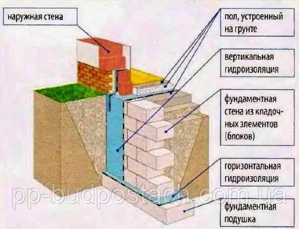 Как построить сборный фундамент