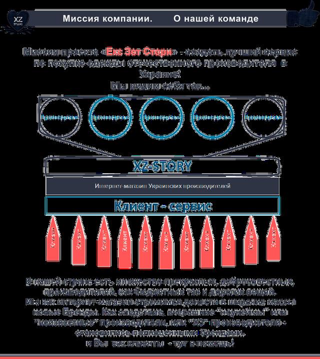 Картинка, что показывает  миссию интернет-магазина Екс Зет Стори xz-story.com.ua