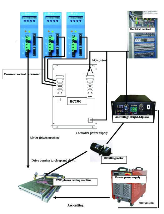 Система ЧПУ HC6500 для установок плазменной резки